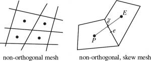 Esempi di mesh non ortogonali