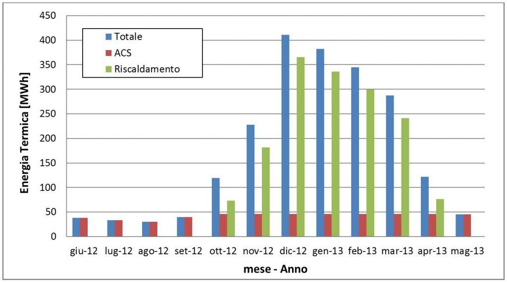 Fig.3 – Richiesta di energia termica mensile per l anno solare di  riferimento 2012 2013 nelle diverse componenti (riscaldamento ambientale e  produzione di ... 332ee1ad35d