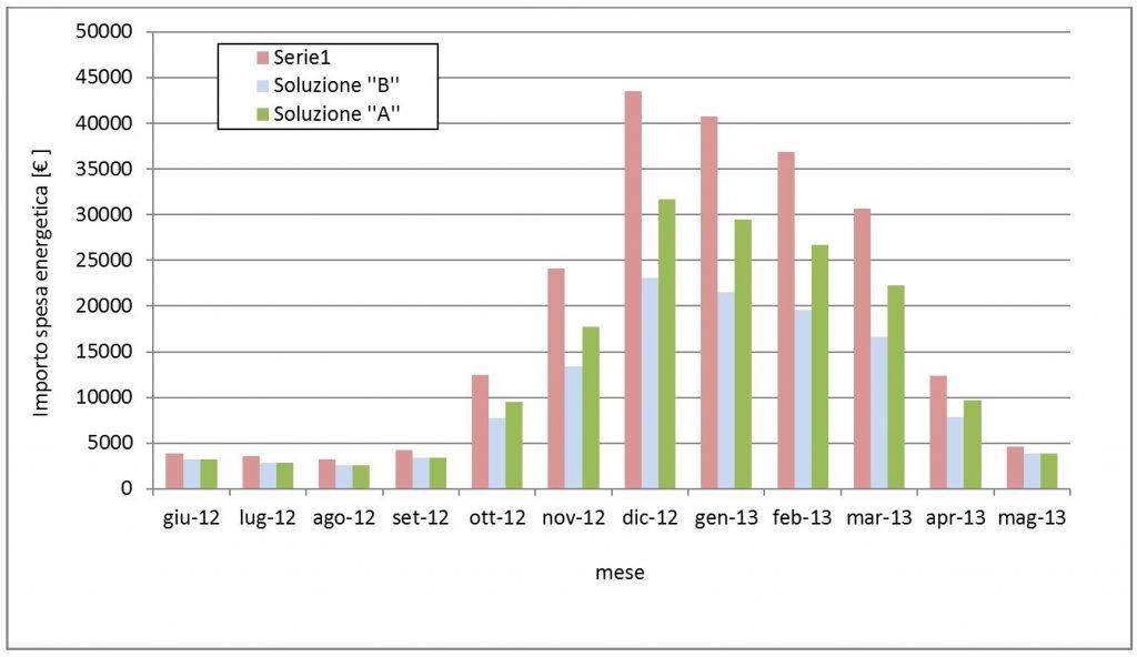 Fig.4 – Costo energetico mensile per l anno di riferimento oggetto di  studio – Nuovi scenari di costo energetico offerte dalle soluzioni   A   e    B   27df4e900f3